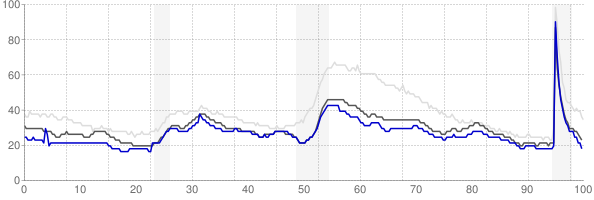 Oklahoma City, Oklahoma monthly unemployment rate chart
